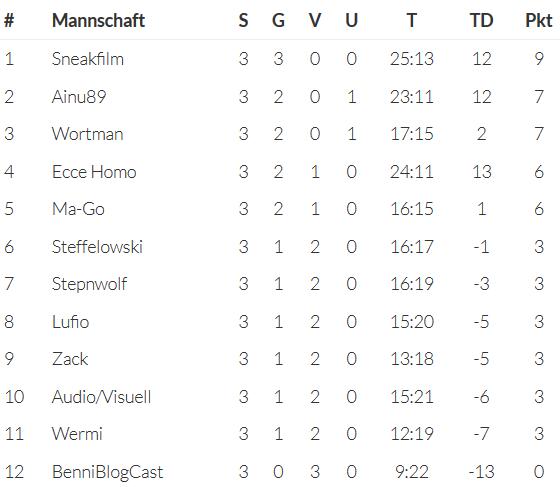 03 Spieltag Tabelle