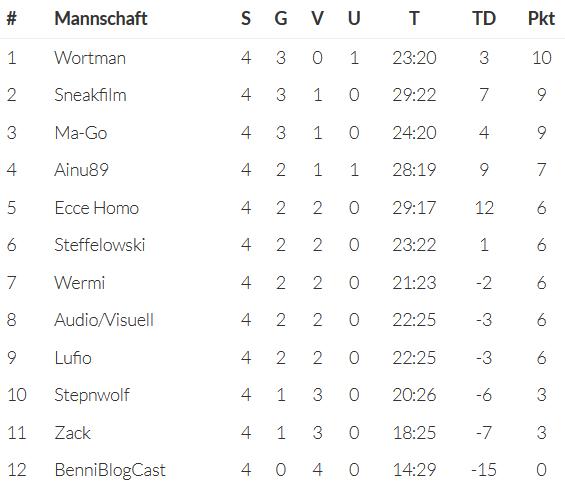 04 Spieltag Tabelle